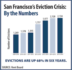 eviction graph